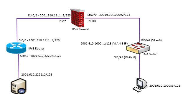 ipv6-setup